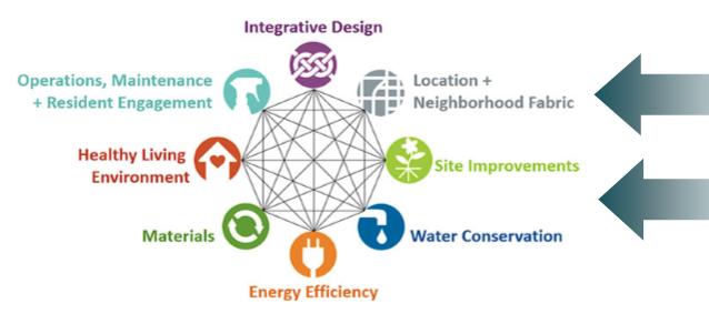 Enterprise Green Communities Graph